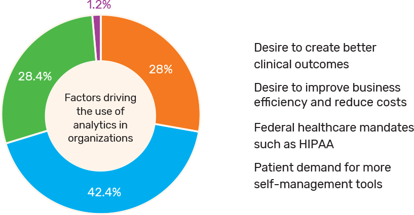 Analytics Driving Healthcare Forward