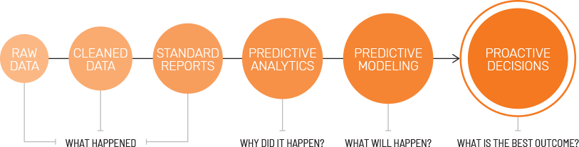 Predictive Analytics for Better Outcomes